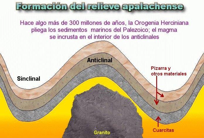 Evolución del relieve apalachense, Paisajes Naturales de Extremadura